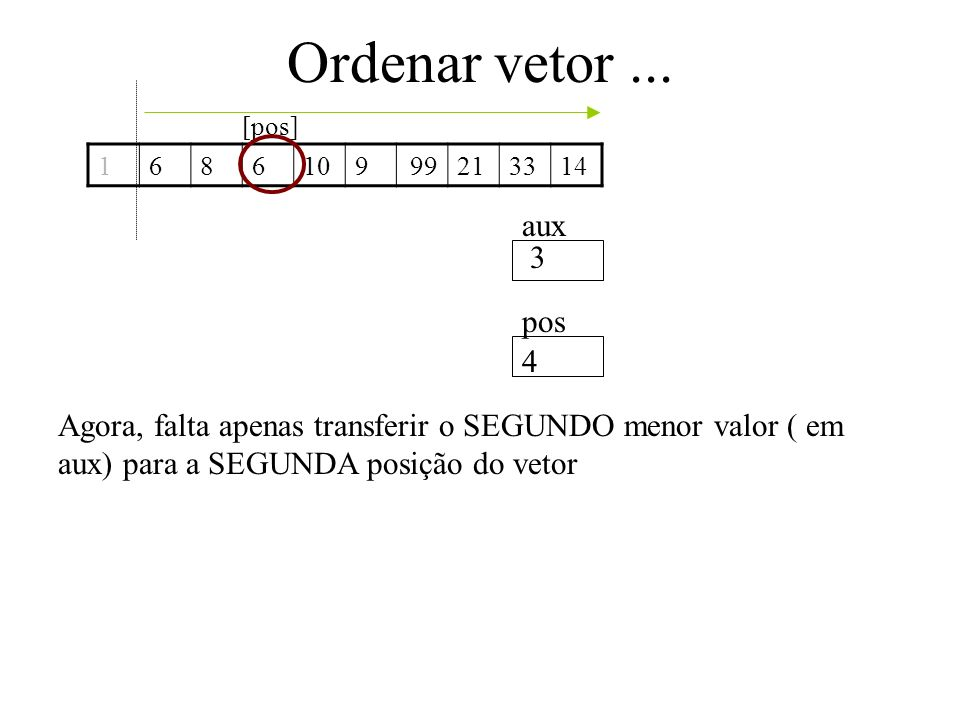 Ordenar vetor ... [pos] 1. 6. 8. 10. 9. 21. 33. 14. 99. aux. 3. pos. 4.
